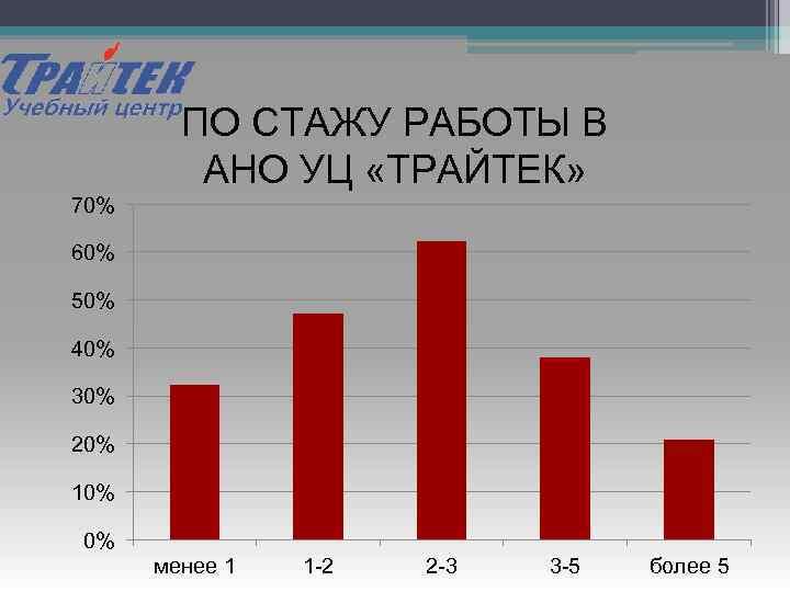 ПО СТАЖУ РАБОТЫ В АНО УЦ «ТРАЙТЕК» 70% 60% 50% 40% 30% 20% 10%