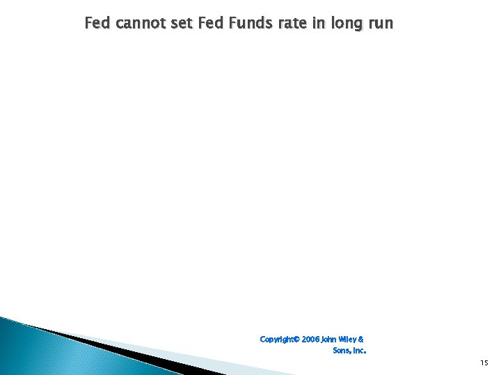 Fed cannot set Fed Funds rate in long run Copyright© 2006 John Wiley &