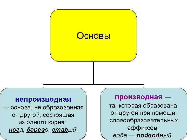 Основы непроизводная — основа, не образованная от другой, состоящая из одного корня: нога, дерево,