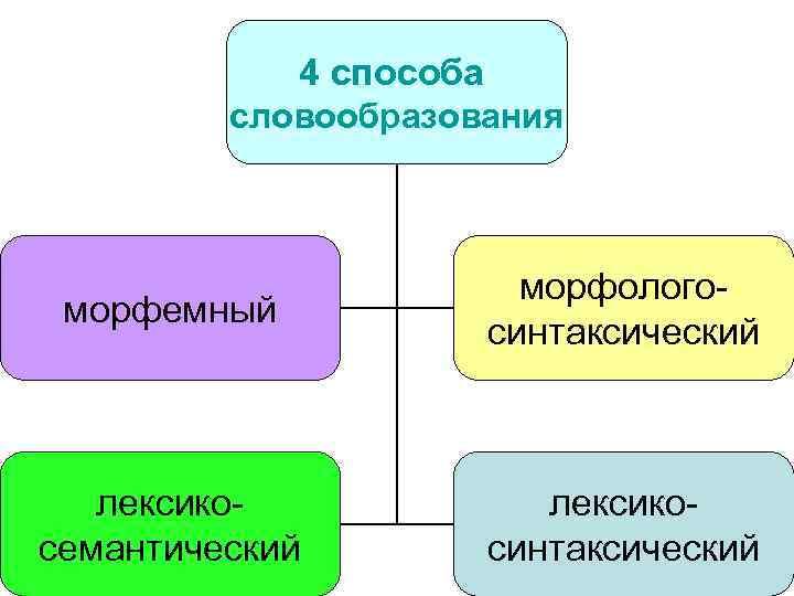 4 способа словообразования морфемный морфологосинтаксический лексикосемантический лексикосинтаксический