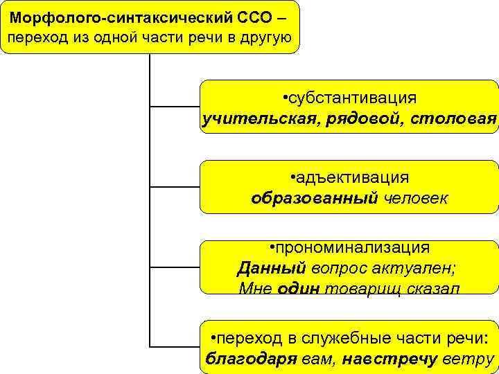 Морфолого-синтаксический ССО – переход из одной части речи в другую • субстантивация учительская, рядовой,
