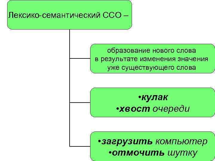 Лексико-семантический ССО – образование нового слова в результате изменения значения уже существующего слова •
