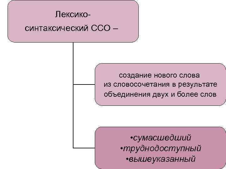 Лексикосинтаксический ССО – создание нового слова из словосочетания в результате объединения двух и более