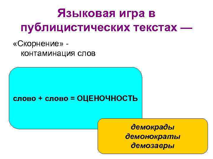Языковая игра в публицистических текстах — «Скорнение» контаминация слово + слово = ОЦЕНОЧНОСТЬ демокрады