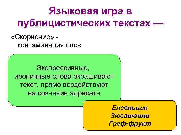 Языковая игра в публицистических текстах — «Скорнение» контаминация слов Экспрессивные, ироничные слова окрашивают текст,