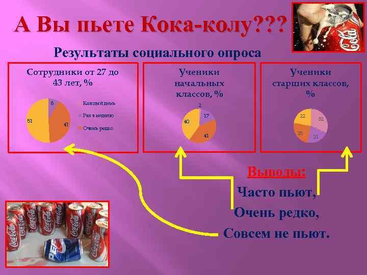 А Вы пьете Кока-колу? ? ? Результаты социального опроса Сотрудники от 27 до 43