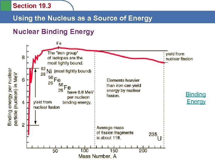 Section 19. 3 Using the Nucleus as a Source of Energy Nuclear Binding Energy