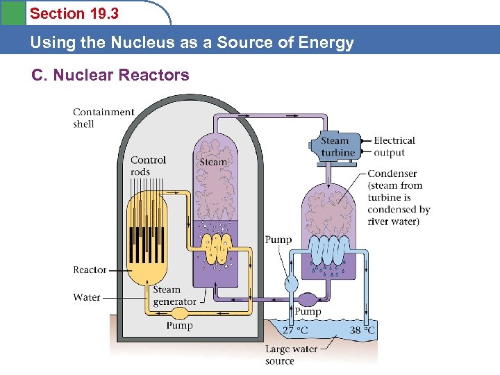 Section 19. 3 Using the Nucleus as a Source of Energy C. Nuclear Reactors