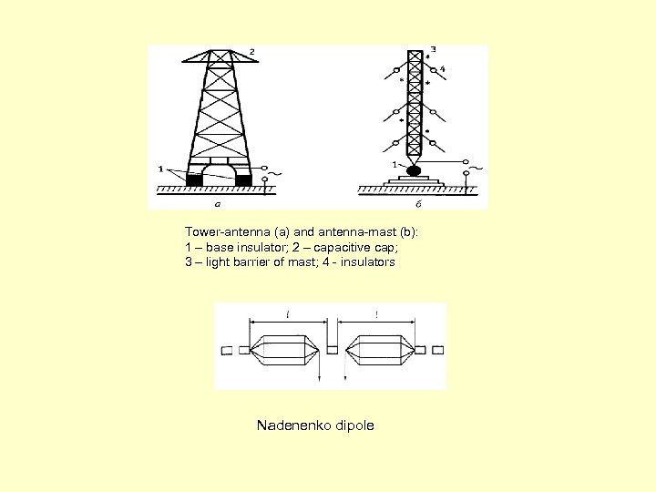 Tower-antenna (а) and antenna-mast (b): 1 – base insulator; 2 – capacitive cap; 3