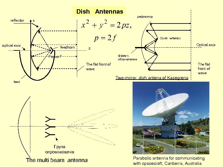 Dish Antennas reflector рефлектор х Contr reflektor optical exis feedhorn Optical exis z фідер