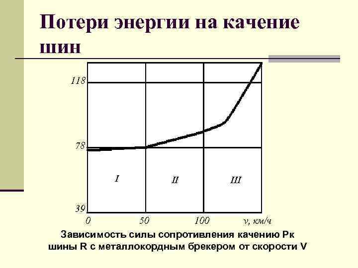 Потери энергии на качение шин 118 78 I II III 39 0 50 100