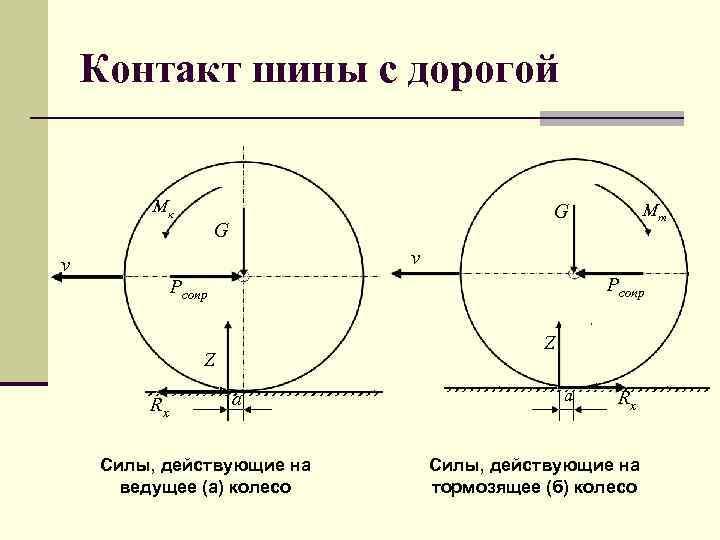 Контакт шины с дорогой Мк Мт G G v v Pсопр Z Z Rx