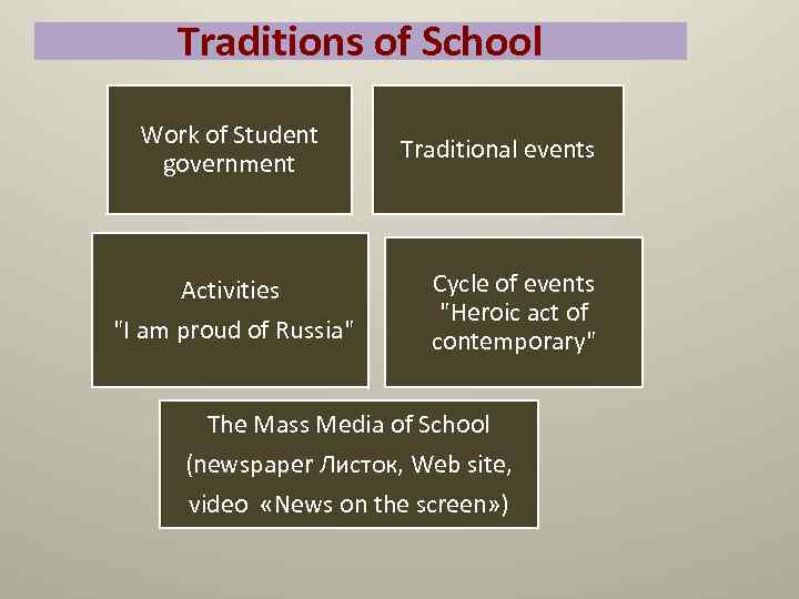 Traditions of School Work of Student government Activities