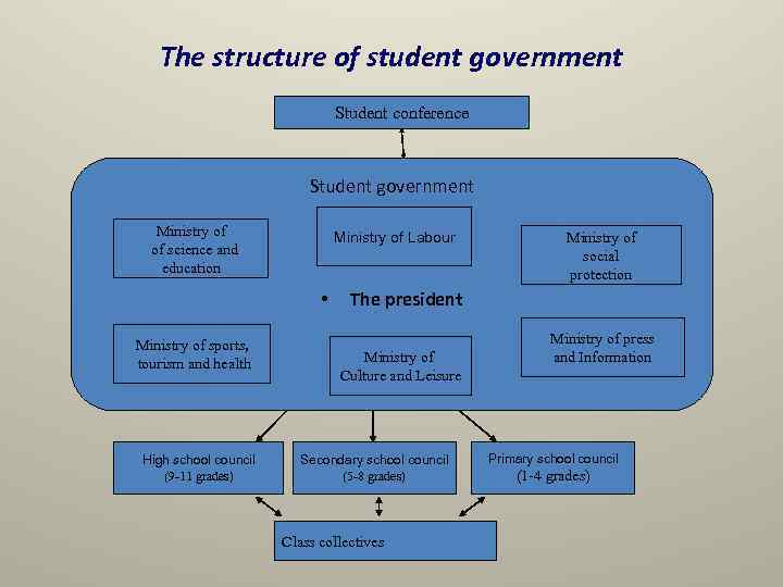 The structure of student government Student conference Student government Ministry of science and education