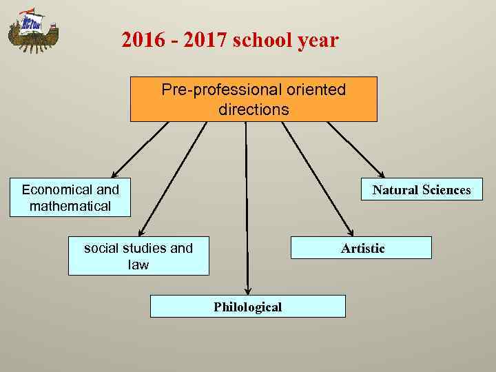 2016 - 2017 school year Pre-professional oriented directions Economical and mathematical Natural Sciences social