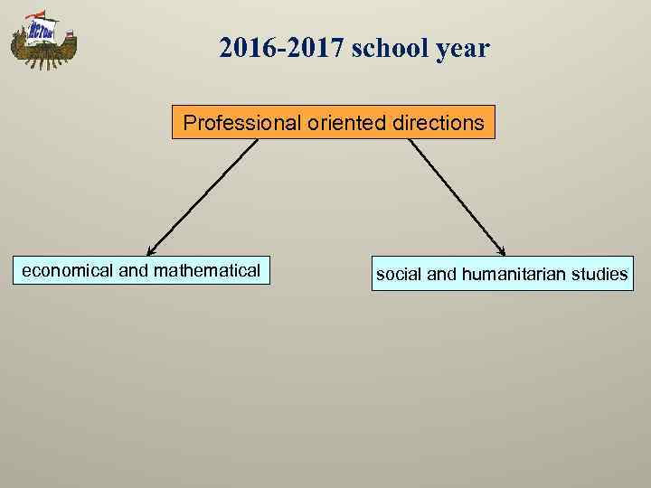 2016 -2017 school year Professional oriented directions economical and mathematical social and humanitarian studies