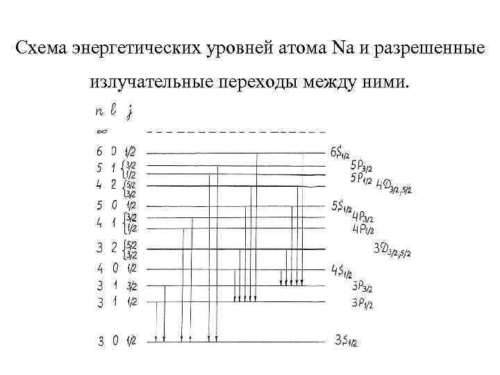 Схема энергетических уровней атома Na и разрешенные излучательные переходы между ними.