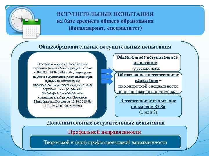 ВСТУПИТЕЛЬНЫЕ ИСПЫТАНИЯ на базе среднего общего образования (бакалавриат, специалитет) Общеобразовательные вступительные испытания В соответствии