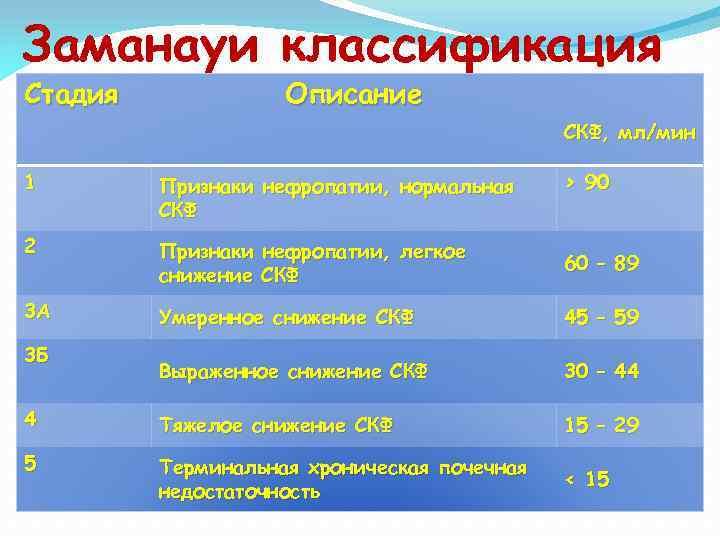 Заманауи классификация Стадия Описание СКФ, мл/мин 1 Признаки нефропатии, нормальная СКФ 2 Признаки нефропатии,