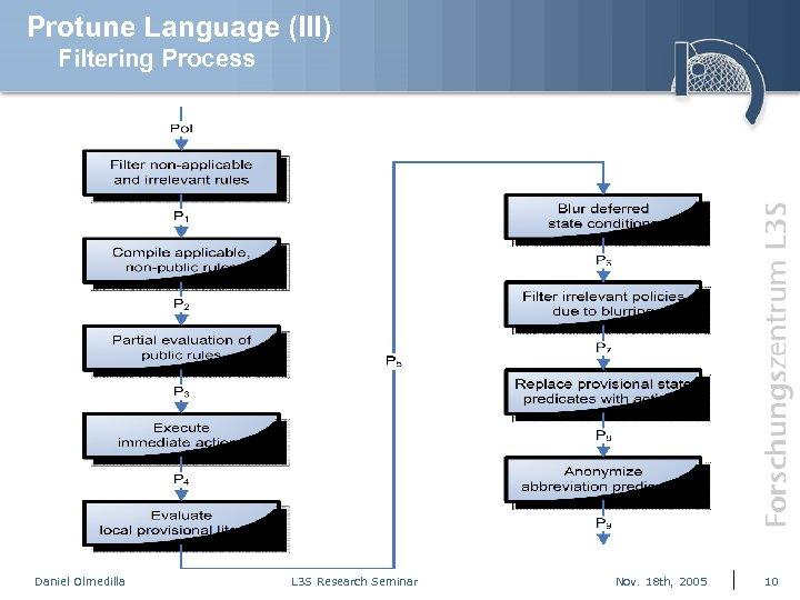 Protune Language (III) Filtering Process Daniel Olmedilla L 3 S Research Seminar Nov. 18