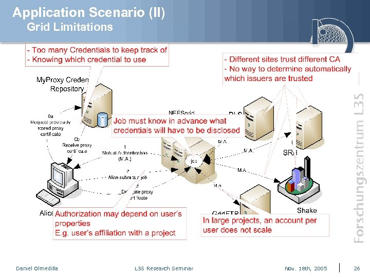 Application Scenario (II) Grid Limitations Daniel Olmedilla L 3 S Research Seminar Nov. 18