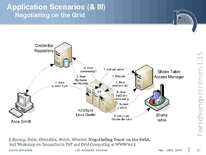 Application Scenarios (& III) Negotiating on the Grid [ Basney, Nejdl, Olmedilla, Welch, Winslett.