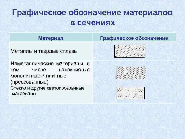 Графическое обозначение материалов в сечениях Материал Металлы и твердые сплавы Неметаллические материалы, в том