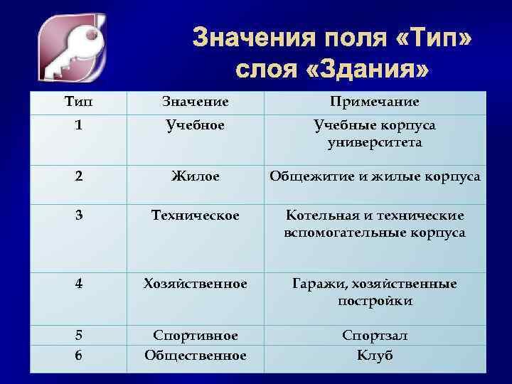 Тип Значение Примечание 1 Учебное Учебные корпуса университета 2 Жилое Общежитие и жилые корпуса