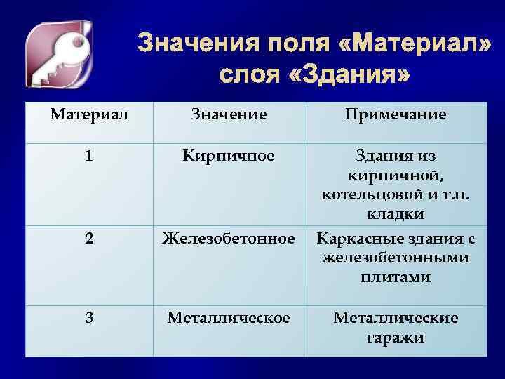 Материал Значение Примечание 1 Кирпичное Здания из кирпичной, котельцовой и т. п. кладки 2