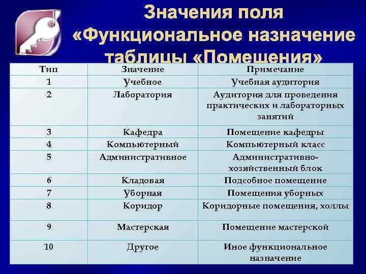 Тип 1 2 Значения поля «Функциональное назначение таблицы «Помещения» Значение Учебное Лаборатория Примечание Учебная