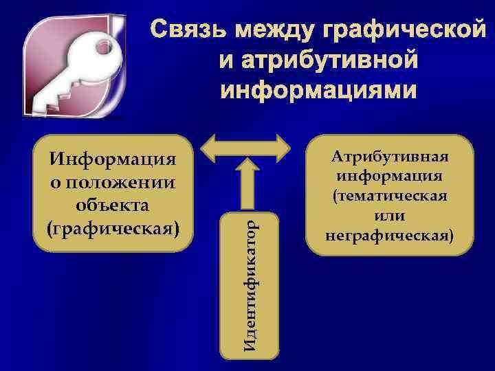 Информация о положении объекта (графическая) Идентификатор Связь между графической и атрибутивной информациями Атрибутивная информация