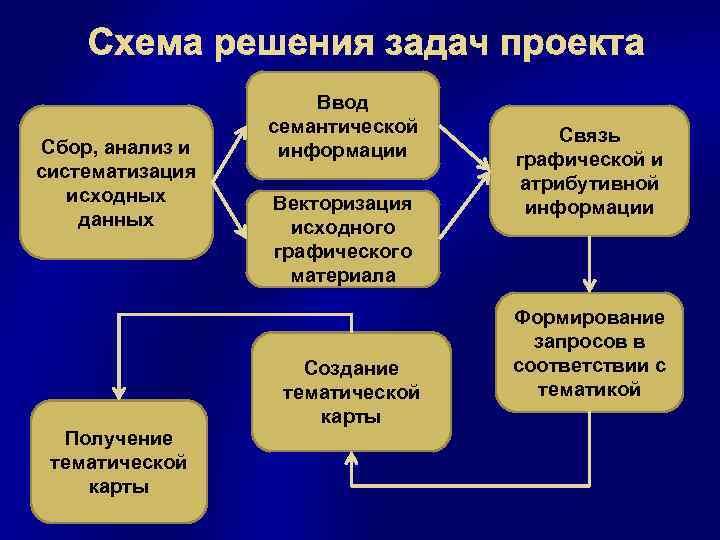 Схема решения задач проекта Сбор, анализ и систематизация исходных данных Получение тематической карты Ввод