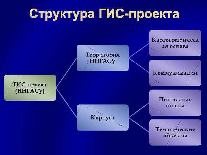 Структура ГИС-проекта Картографическ ая основа Территория ННГАСУ Коммуникации ГИС-проект (ННГАСУ) Поэтажные планы Корпуса Тематические