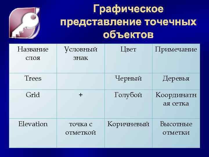 Графическое представление точечных объектов Название слоя Условный знак Примечание Черный Trees Цвет Деревья Grid