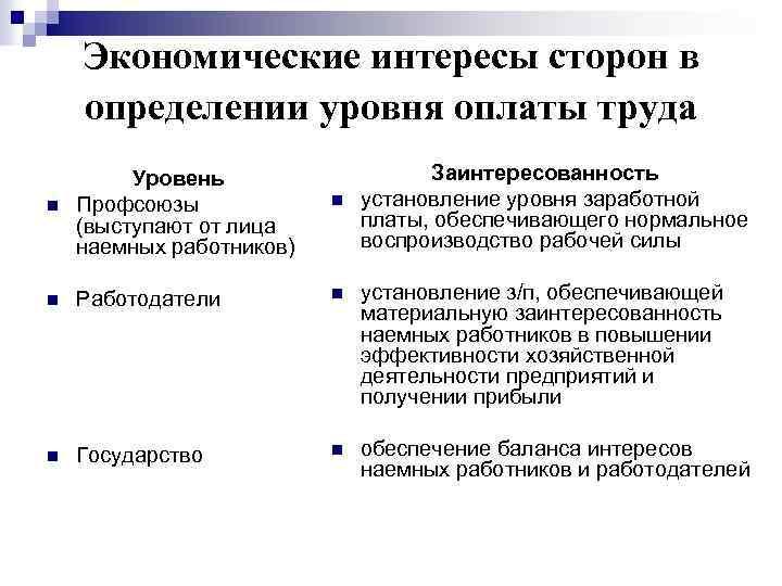 регулирование шпаргалка государственное оплаты труда.