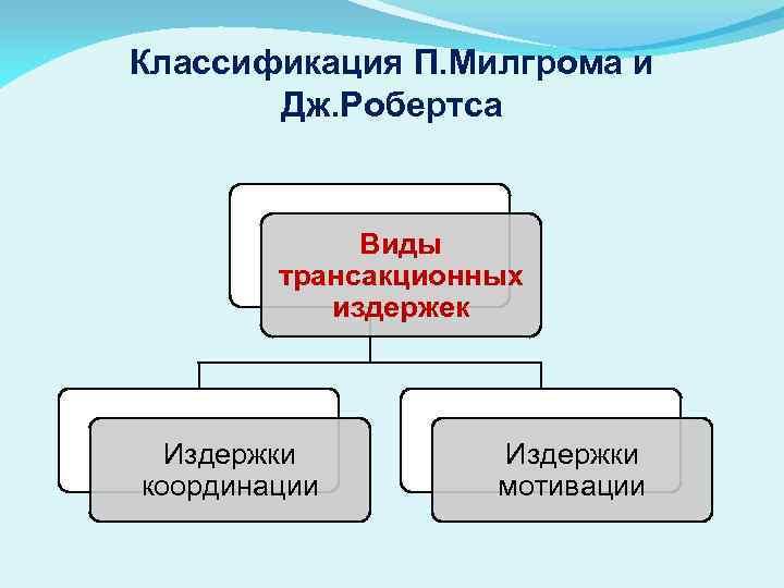 Классификация П. Милгрома и Дж. Робертса Виды трансакционных издержек Издержки координации Издержки мотивации