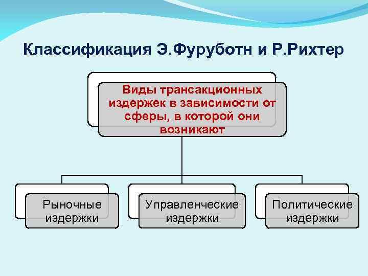 Классификация Э. Фуруботн и Р. Рихтер Виды трансакционных издержек в зависимости от сферы, в