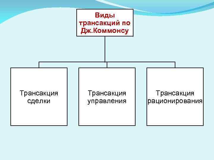 Виды трансакций по Дж. Коммонсу Трансакция сделки Трансакция управления Трансакция рационирования