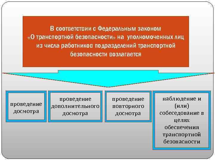 В соответствии с Федеральным законом «О транспортной безопасности» на уполномоченных лиц из числа работников