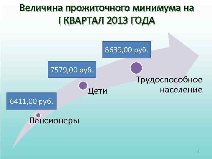 Величина прожиточного минимума на I КВАРТАЛ 2013 ГОДА 8639, 00 руб. 7579, 00 руб.