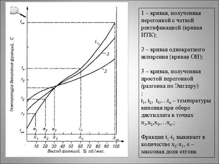 1 – кривая, полученная перегонкой с четкой ректификацией (кривая ИТК); 2 – кривая однократного