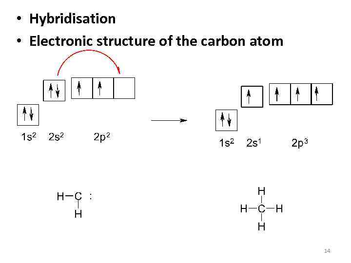 • Hybridisation • Electronic structure of the carbon atom 14