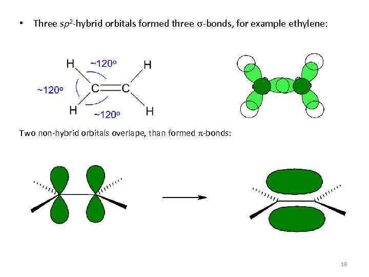 • Three sp 2 -hybrid orbitals formed three s-bonds, for example ethylene: Two