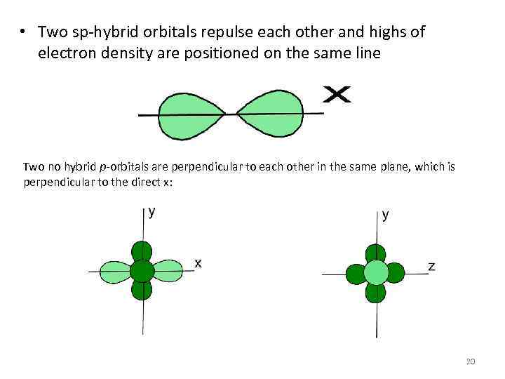 • Two sp-hybrid orbitals repulse each other and highs of electron density are