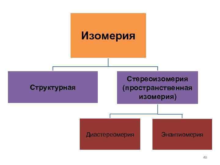 Изомерия Структурная Стереоизомерия (пространственная изомерия) Диастереомерия Энантиомерия 49