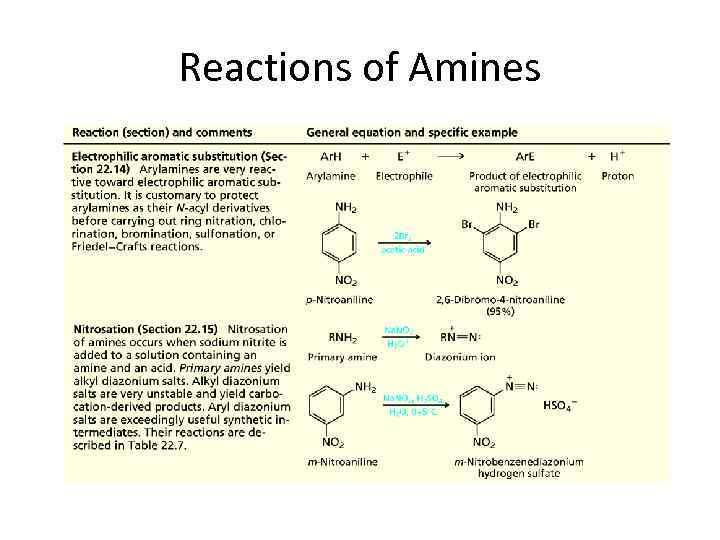 Low-molecular biologic compounds Lecture 8 Table of