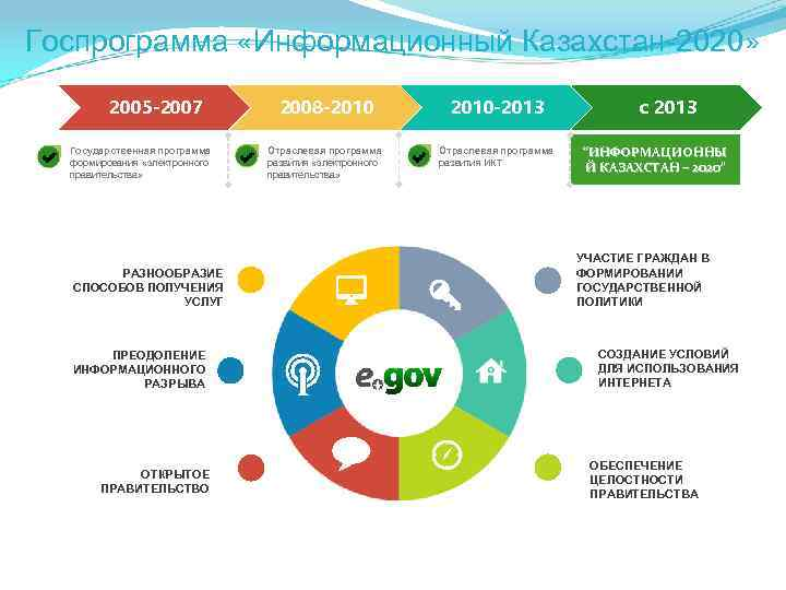 Госпрограмма «Информационный Казахстан-2020» 2005 -2007 Государственная программа формирования «электронного правительства» РАЗНООБРАЗИЕ СПОСОБОВ ПОЛУЧЕНИЯ УСЛУГ