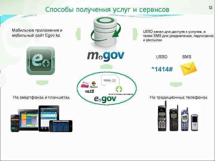 13 Способы получения услуг и сервисов Мобильное приложение и мобильный сайт Egov. kz USSD