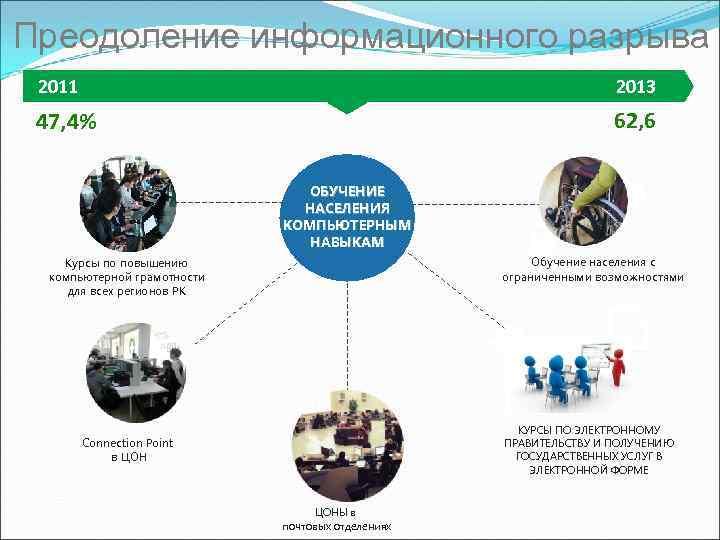 Преодоление информационного разрыва 2011 2013 47, 4% 62, 6 ОБУЧЕНИЕ НАСЕЛЕНИЯ КОМПЬЮТЕРНЫМ НАВЫКАМ Обучение