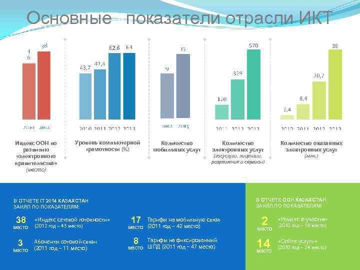Основные «показатели отрасли ИКТ Индекс ООН по развитию «электронного правительства» (место) Уровень компьютерной грамотности